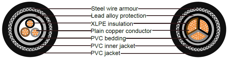 25 mm armoured cable size structure view