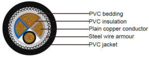 25 mm armoured cable types structure picture