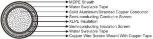 33kv underground xlpe cable manufacturer