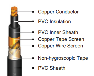 1.5 - 800 mm2 nycy cable supplier