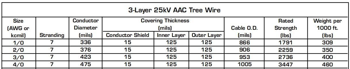 3-Layer 25kV AAC Tree Wire