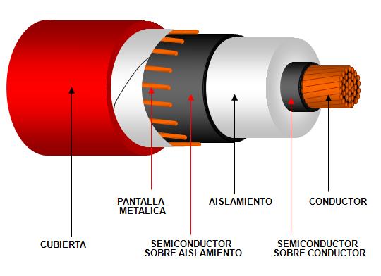 medium voltage n2xsy 1x35 1x50 1x185